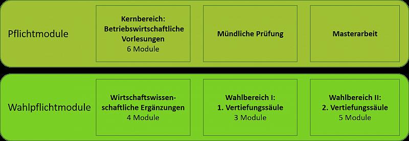 Inhalte Und Struktur Des Studienganges